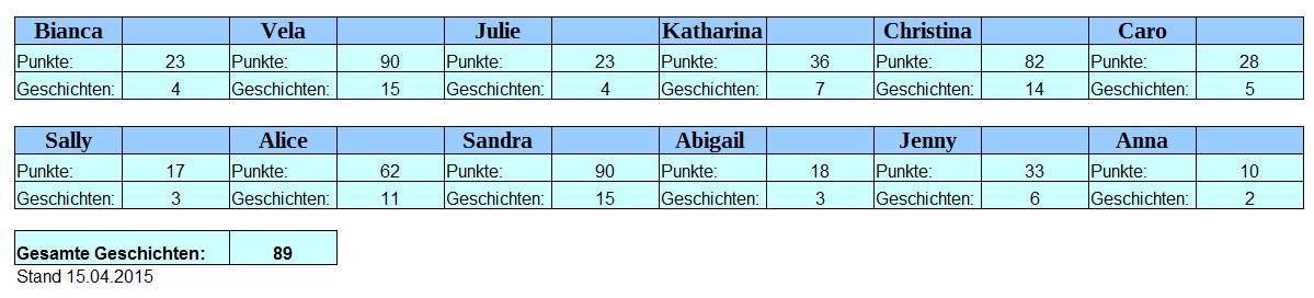 KuGeMo Punktestand 15.04